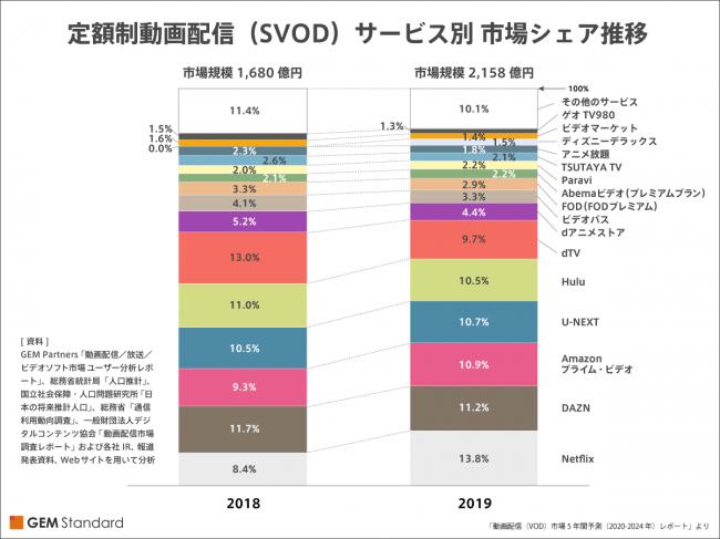 動画配信サービスの市場動向:市場シェア推移